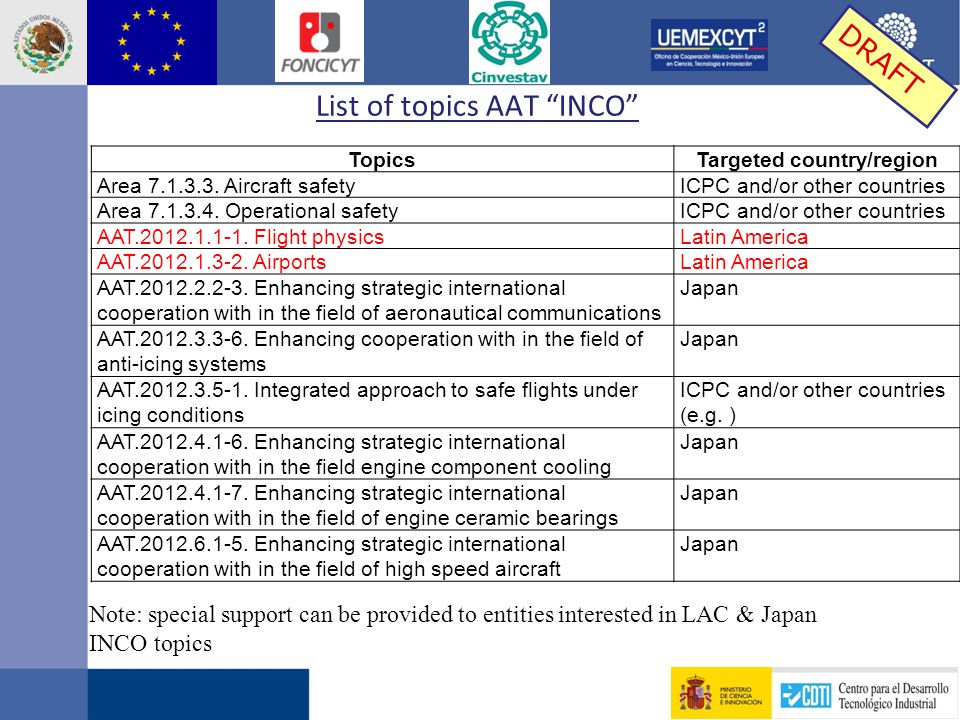 List of topics AAT INCO DRAFT Topics Targeted country/region Area 7.1.3.3.