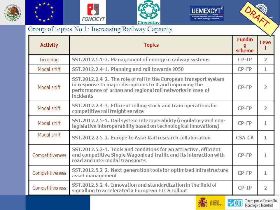 Group of topics No 1: Increasing Railway Capacity ActivityTopics Fundin g scheme Leve l GreeningSST.2012.1.1-2.