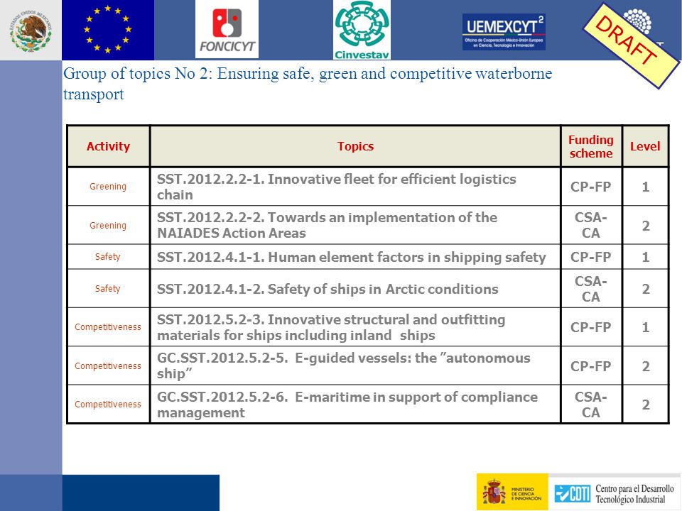 Group of topics No 2: Ensuring safe, green and competitive waterborne transport ActivityTopics Funding scheme Level Greening SST.2012.2.2-1.