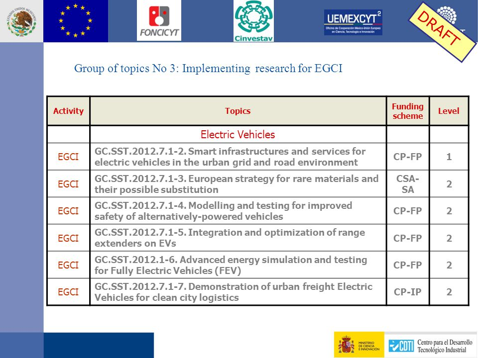ActivityTopics Funding scheme Level Electric Vehicles EGCI GC.SST.2012.7.1-2. Smart infrastructures and services for electric vehicles in the urban gr
