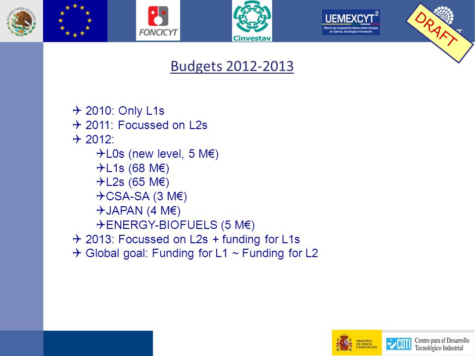 Budgets 2012-2013  2010: Only L1s  2011: Focussed on L2s  2012:  L0s (new level, 5 M€)  L1s (68 M€)  L2s (65 M€)  CSA-SA (3 M€)  JAPAN (4 M€)  ENERGY-BIOFUELS (5 M€)  2013: Focussed on L2s + funding for L1s  Global goal: Funding for L1 ~ Funding for L2 DRAFT