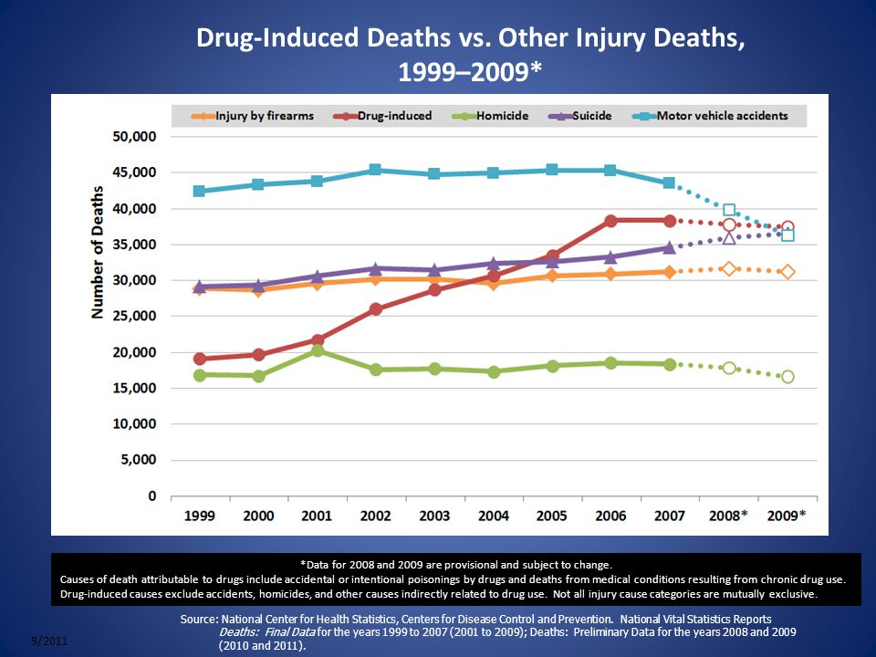 Drug-Induced Deaths vs.