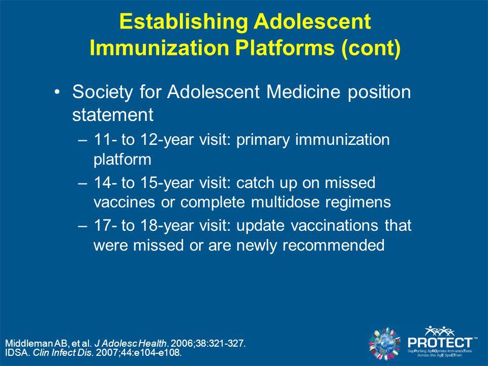 Establishing Adolescent Immunization Platforms (cont) Society for Adolescent Medicine position statement –11- to 12-year visit: primary immunization p