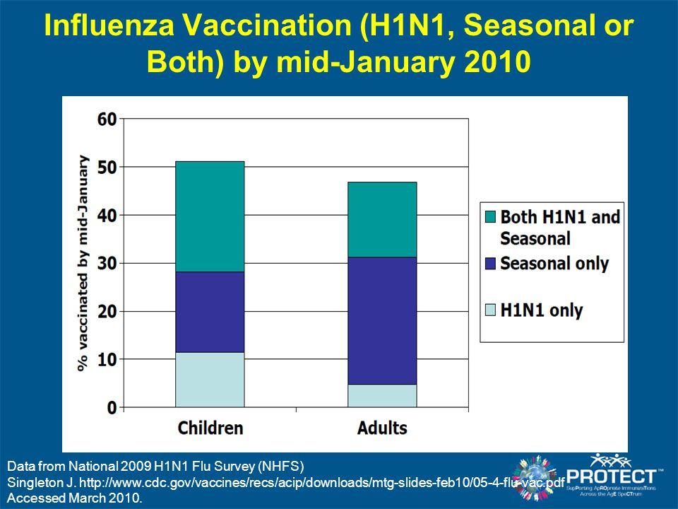 Influenza Vaccination (H1N1, Seasonal or Both) by mid-January 2010 Data from National 2009 H1N1 Flu Survey (NHFS) Singleton J. http://www.cdc.gov/vacc