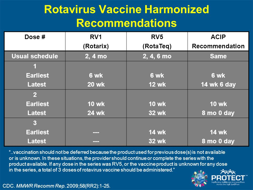 Rotavirus Vaccine Harmonized Recommendations Dose #RV1 (Rotarix) RV5 (RotaTeq) ACIP Recommendation Usual schedule2, 4 mo2, 4, 6 moSame 1 Earliest Late