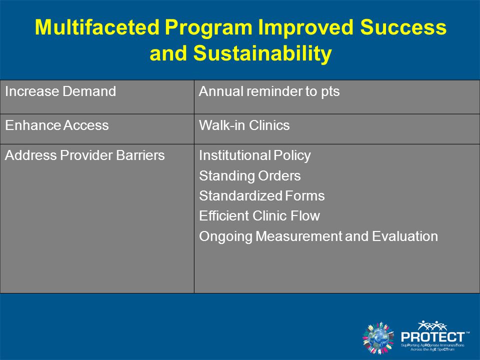 Multifaceted Program Improved Success and Sustainability Increase DemandAnnual reminder to pts Enhance AccessWalk-in Clinics Address Provider Barriers