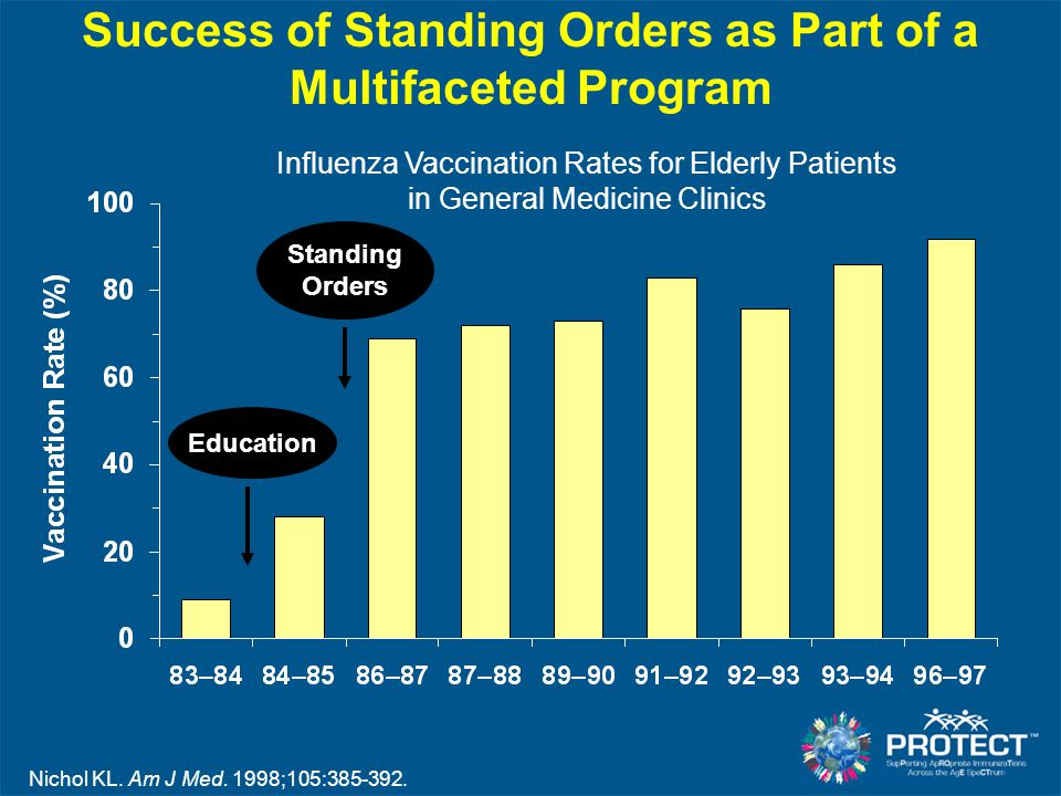 Success of Standing Orders as Part of a Multifaceted Program Education Standing Orders Nichol KL. Am J Med. 1998;105:385-392. Influenza Vaccination Ra