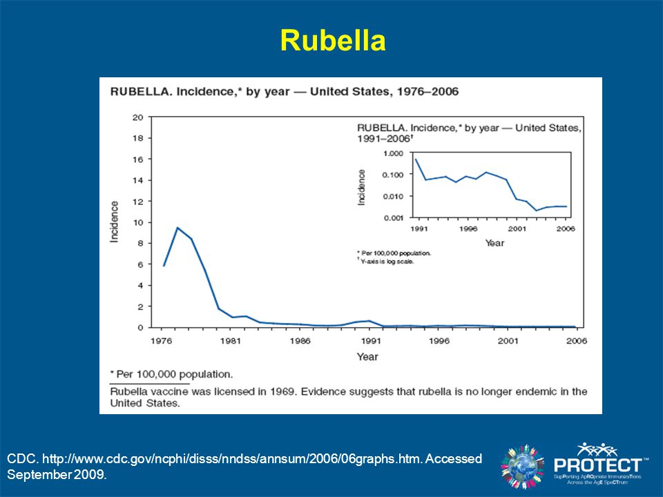 CDC. http://www.cdc.gov/ncphi/disss/nndss/annsum/2006/06graphs.htm. Accessed September 2009. Rubella