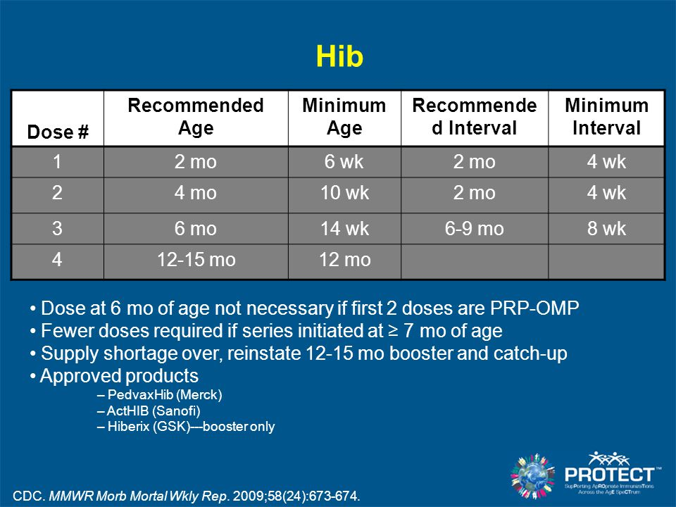 Hib Dose # Recommended Age Minimum Age Recommende d Interval Minimum Interval 12 mo6 wk2 mo4 wk 24 mo10 wk2 mo4 wk 36 mo14 wk6-9 mo8 wk 412-15 mo12 mo