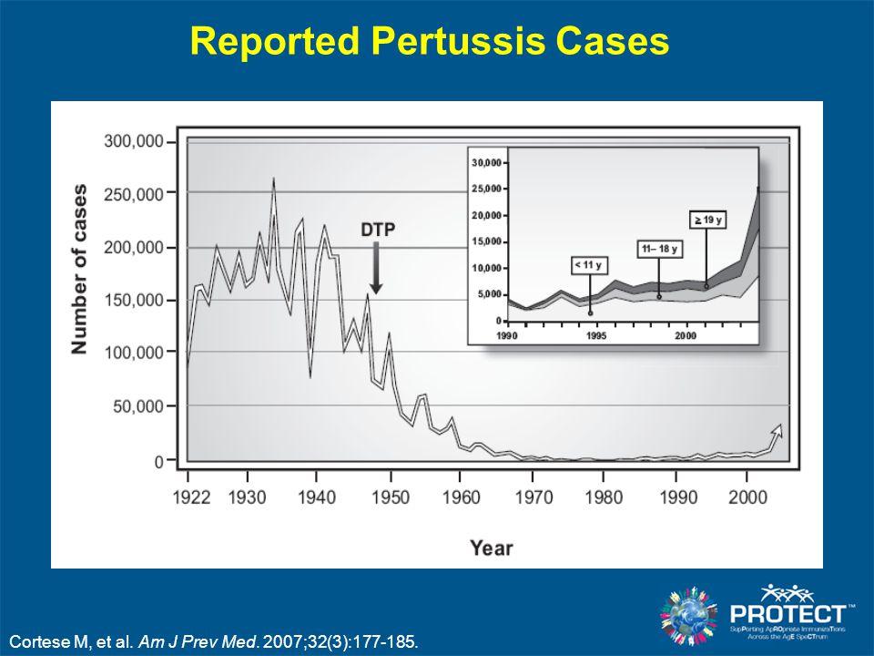 Reported Pertussis Cases Cortese M, et al. Am J Prev Med. 2007;32(3):177-185.