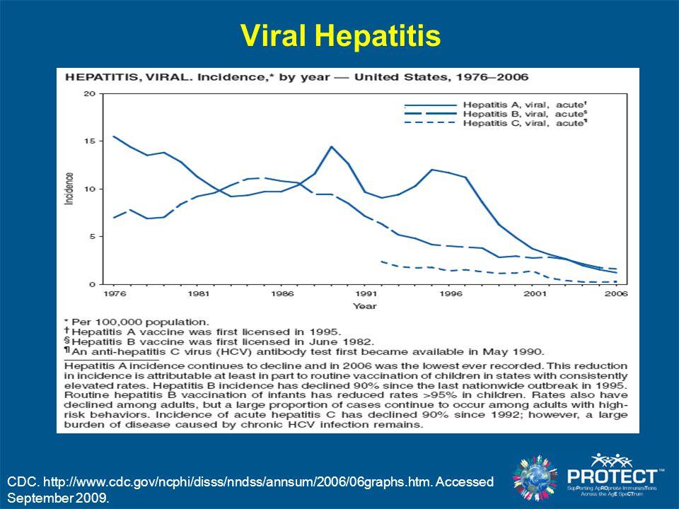 CDC. http://www.cdc.gov/ncphi/disss/nndss/annsum/2006/06graphs.htm. Accessed September 2009. Viral Hepatitis