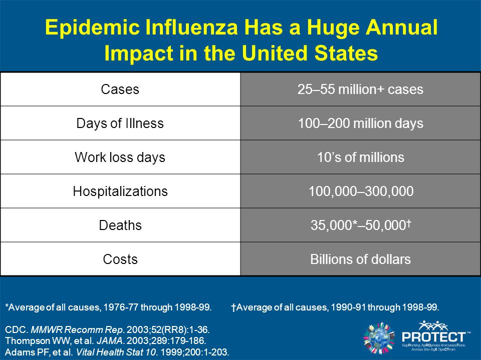 Epidemic Influenza Has a Huge Annual Impact in the United States *Average of all causes, 1976-77 through 1998-99. †Average of all causes, 1990-91 thro