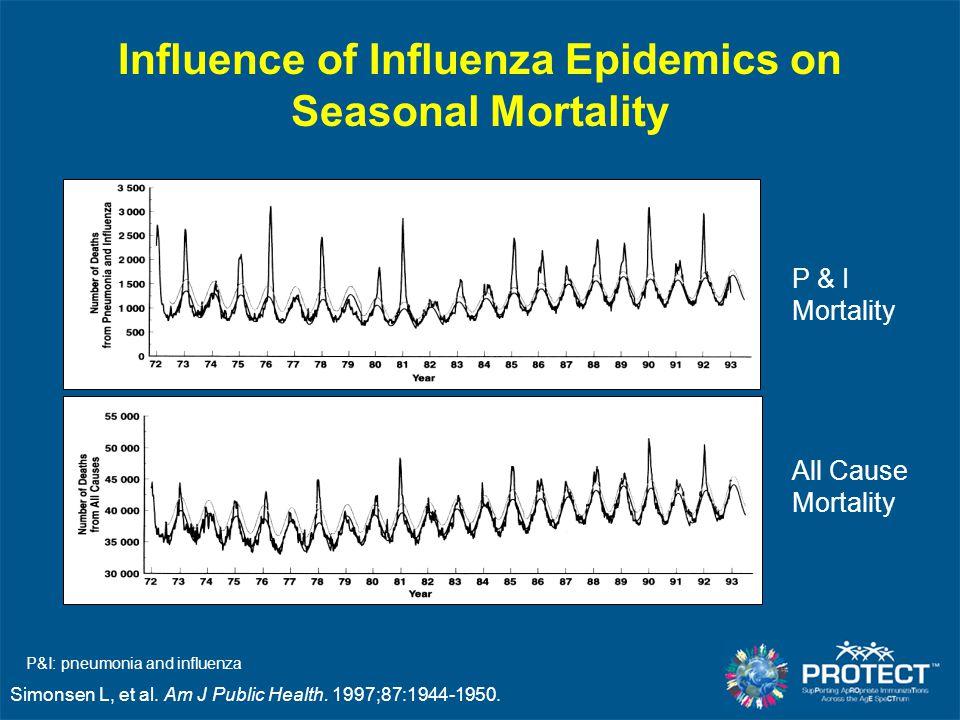 Influence of Influenza Epidemics on Seasonal Mortality Simonsen L, et al. Am J Public Health. 1997;87:1944-1950. P & I Mortality All Cause Mortality P