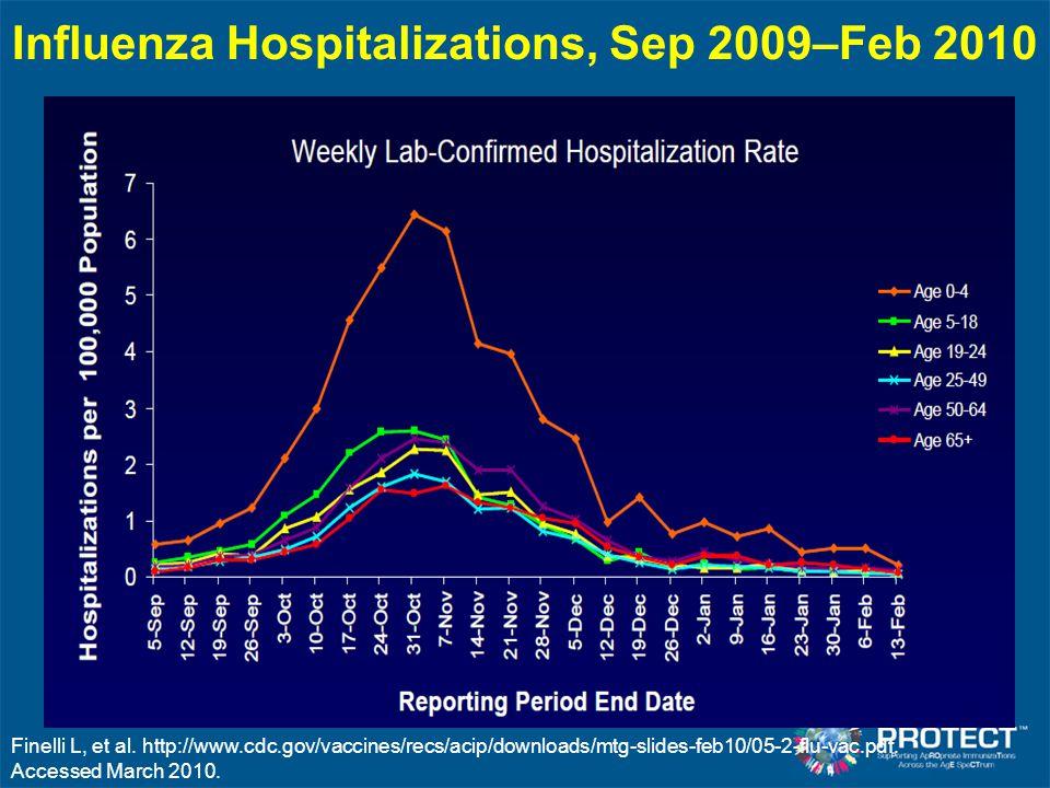 Influenza Hospitalizations, Sep 2009–Feb 2010 Finelli L, et al. http://www.cdc.gov/vaccines/recs/acip/downloads/mtg-slides-feb10/05-2-flu-vac.pdf. Acc