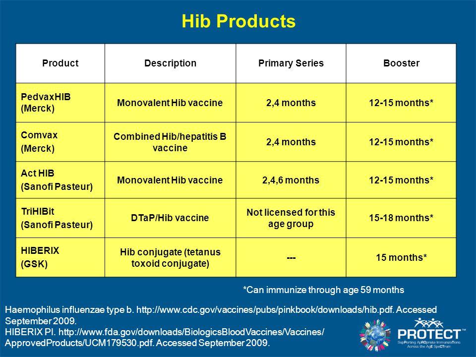 Hib Products ProductDescriptionPrimary SeriesBooster PedvaxHIB (Merck) Monovalent Hib vaccine2,4 months12-15 months* Comvax (Merck) Combined Hib/hepat