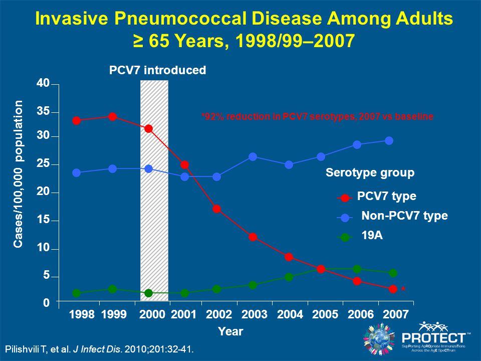 Invasive Pneumococcal Disease Among Adults ≥ 65 Years, 1998/99–2007 Pilishvili T, et al. J Infect Dis. 2010;201:32-41. Cases/100,000 population 0 5 10