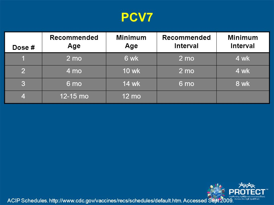 PCV7 Dose # Recommended Age Minimum Age Recommended Interval Minimum Interval 12 mo6 wk2 mo4 wk 24 mo10 wk2 mo4 wk 36 mo14 wk6 mo8 wk 412-15 mo12 mo A