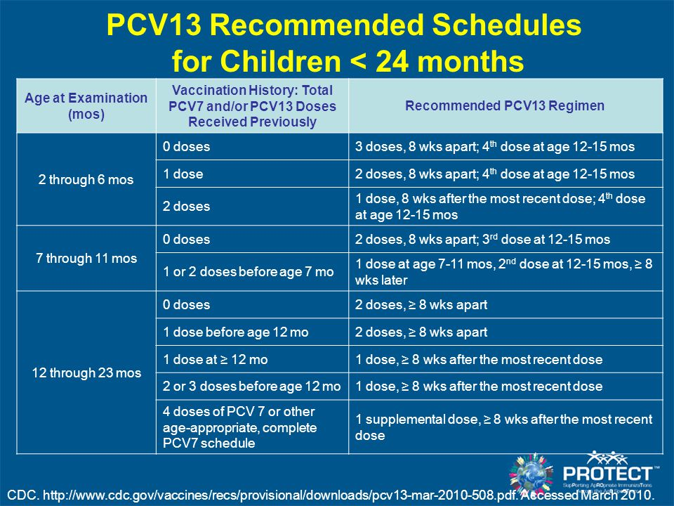 PCV13 Recommended Schedules for Children < 24 months CDC. http://www.cdc.gov/vaccines/recs/provisional/downloads/pcv13-mar-2010-508.pdf. Accessed Marc