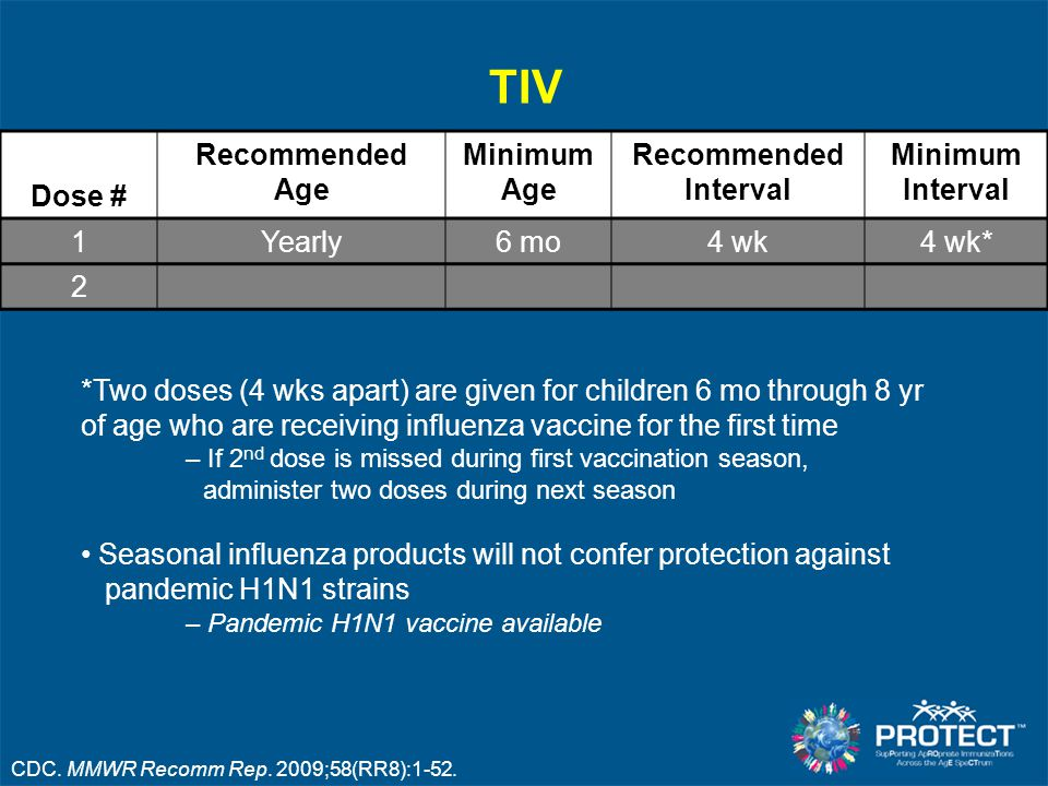 TIV Dose # Recommended Age Minimum Age Recommended Interval Minimum Interval 1Yearly6 mo4 wk4 wk* 2 *Two doses (4 wks apart) are given for children 6