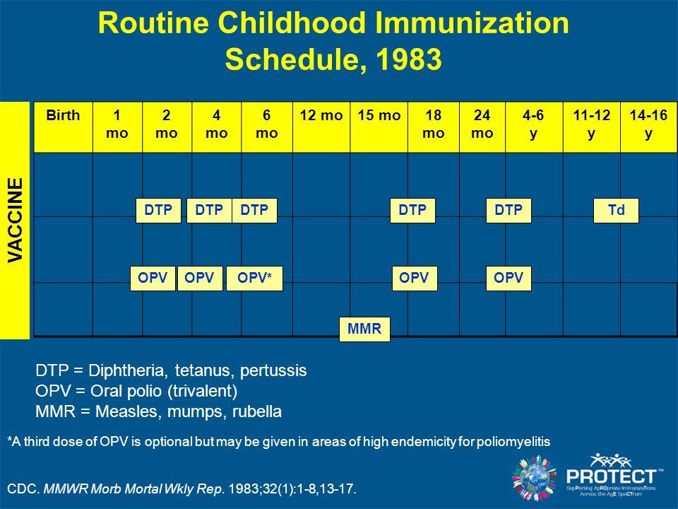 Routine Childhood Immunization Schedule, 1983 Birth1 mo 2 mo 4 mo 6 mo 12 mo15 mo18 mo 24 mo 4-6 y 11-12 y 14-16 y DTP MMR OPV OPV * OPV Td *A third d