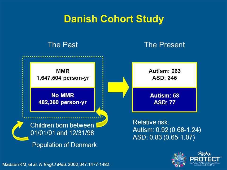 Madsen KM, et al. N Engl J Med. 2002;347:1477-1482. Danish Cohort Study Population of Denmark Children born between 01/01/91 and 12/31/98 The Past MMR