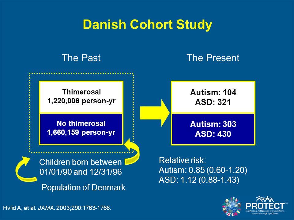 Hviid A, et al. JAMA. 2003;290:1763-1766. Danish Cohort Study Population of Denmark Children born between 01/01/90 and 12/31/96 The Past Thimerosal 1,