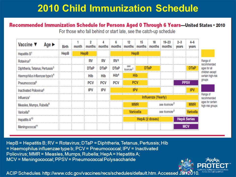 2010 Child Immunization Schedule HepB = Hepatitis B; RV = Rotavirus; DTaP = Diphtheria, Tetanus, Pertussis; Hib = Haemophilus influenzae type b; PCV =