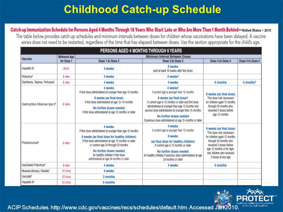 Childhood Catch-up Schedule ACIP Schedules. http://www.cdc.gov/vaccines/recs/schedules/default.htm. Accessed Jan 2010.