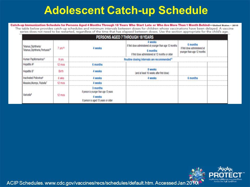 Adolescent Catch-up Schedule ACIP Schedules. www.cdc.gov/vaccines/recs/schedules/default.htm. Accessed Jan 2010.