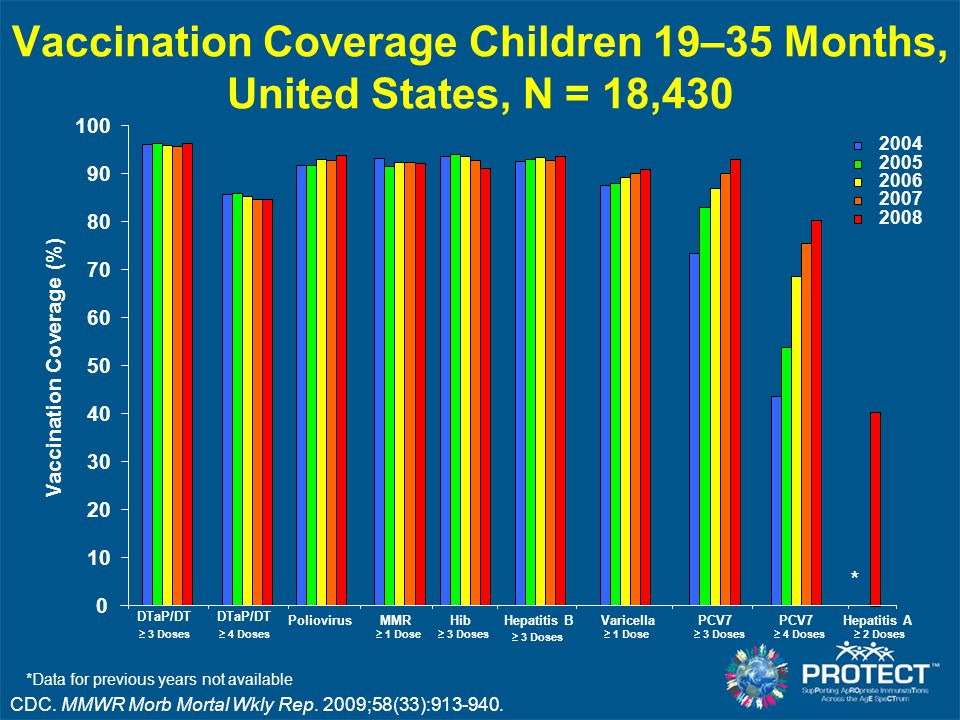 Vaccination Coverage Children 19–35 Months, United States, N = 18,430 CDC. MMWR Morb Mortal Wkly Rep. 2009;58(33):913-940. 0 10 20 30 40 50 60 70 80 9