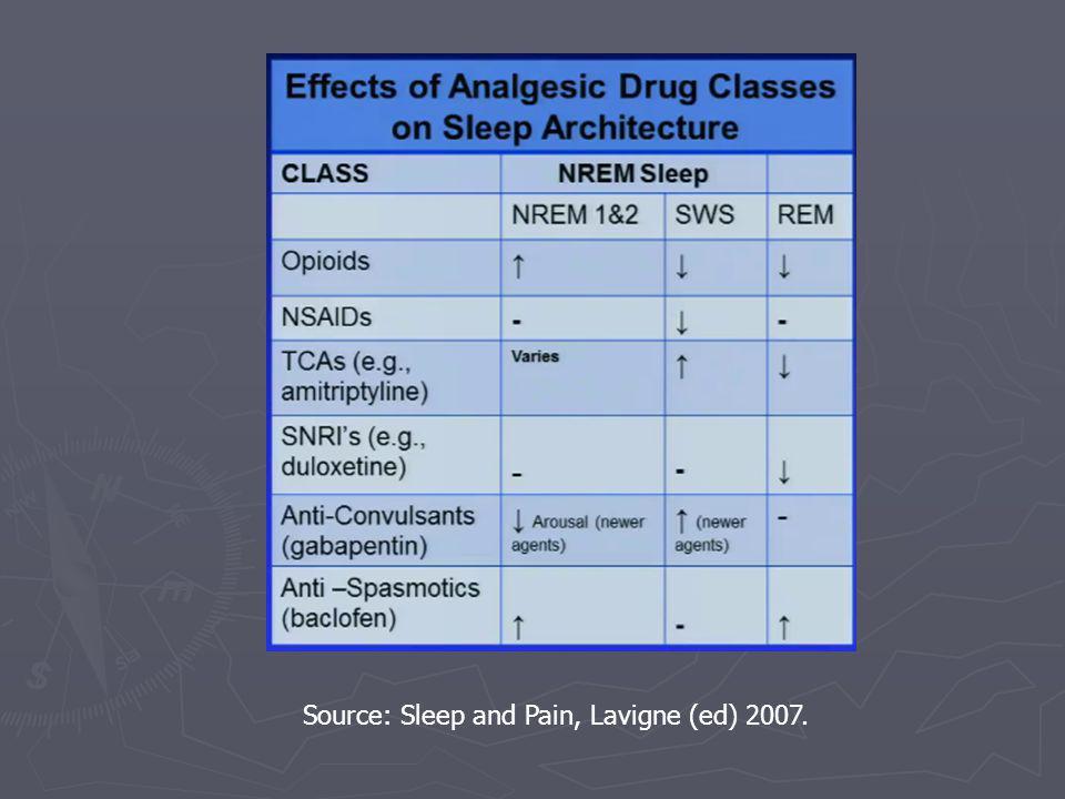 Source: Sleep and Pain, Lavigne (ed) 2007.