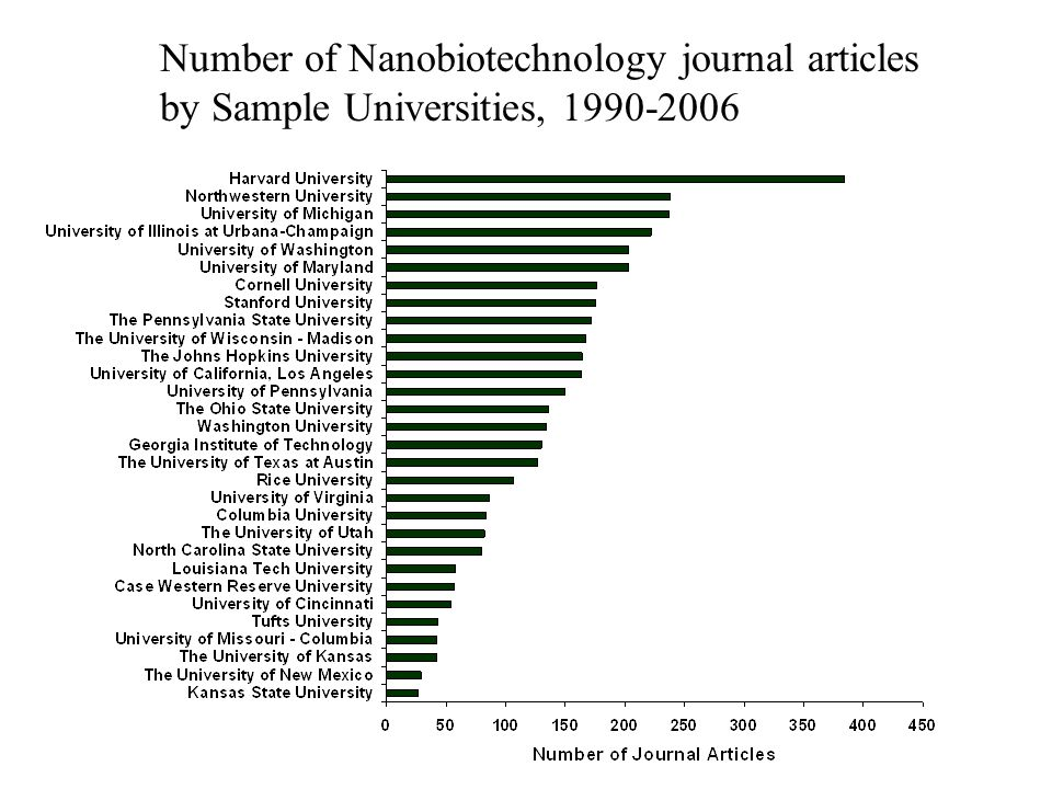 Number of Nanobiotechnology journal articles by Sample Universities, 1990-2006