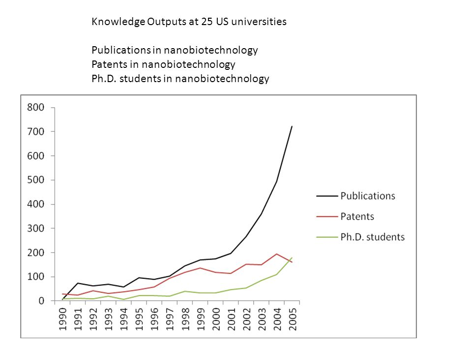 Knowledge Outputs at 25 US universities Publications in nanobiotechnology Patents in nanobiotechnology Ph.D. students in nanobiotechnology