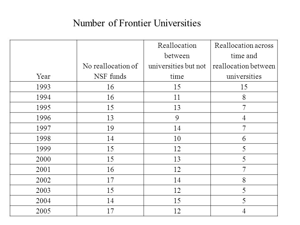 Year No reallocation of NSF funds Reallocation between universities but not time Reallocation across time and reallocation between universities 1993 1