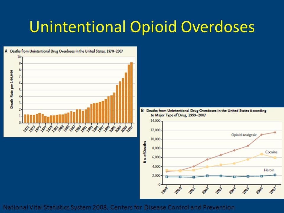 Unintentional Opioid Overdoses National Vital Statistics System 2008, Centers for Disease Control and Prevention