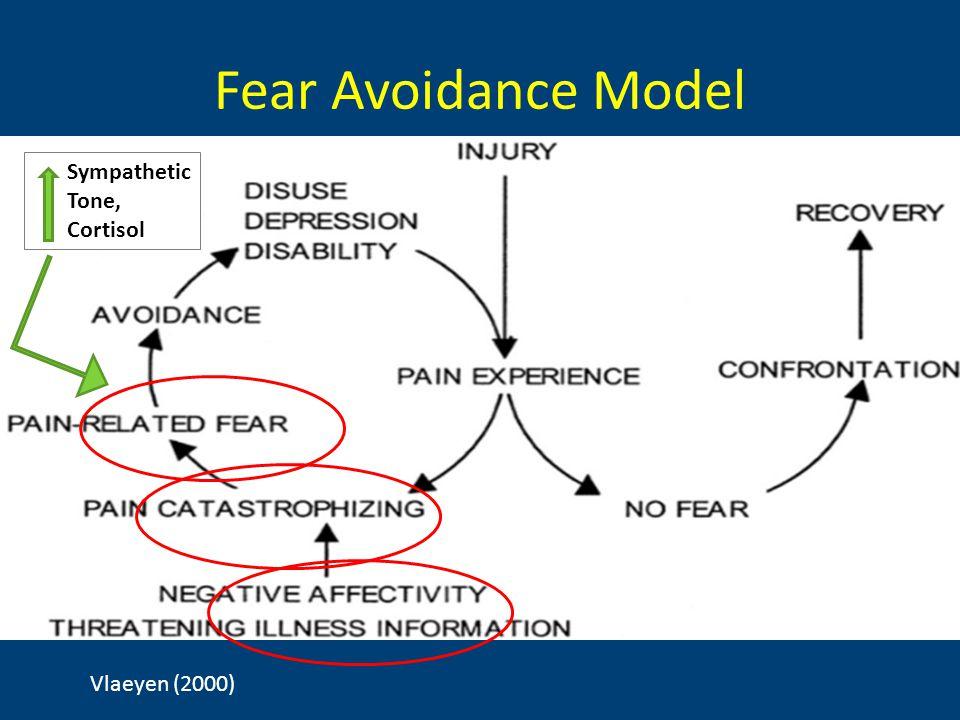 Fear Avoidance Model Vlaeyen (2000) Sympathetic Tone, Cortisol