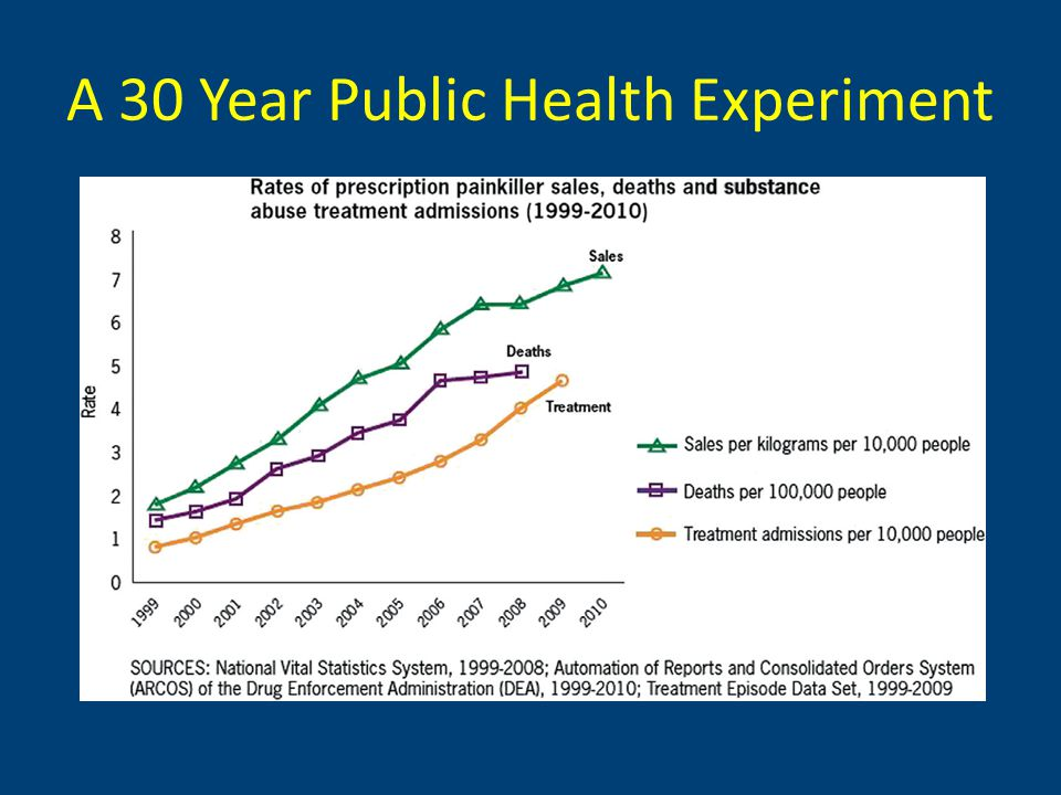 A 30 Year Public Health Experiment