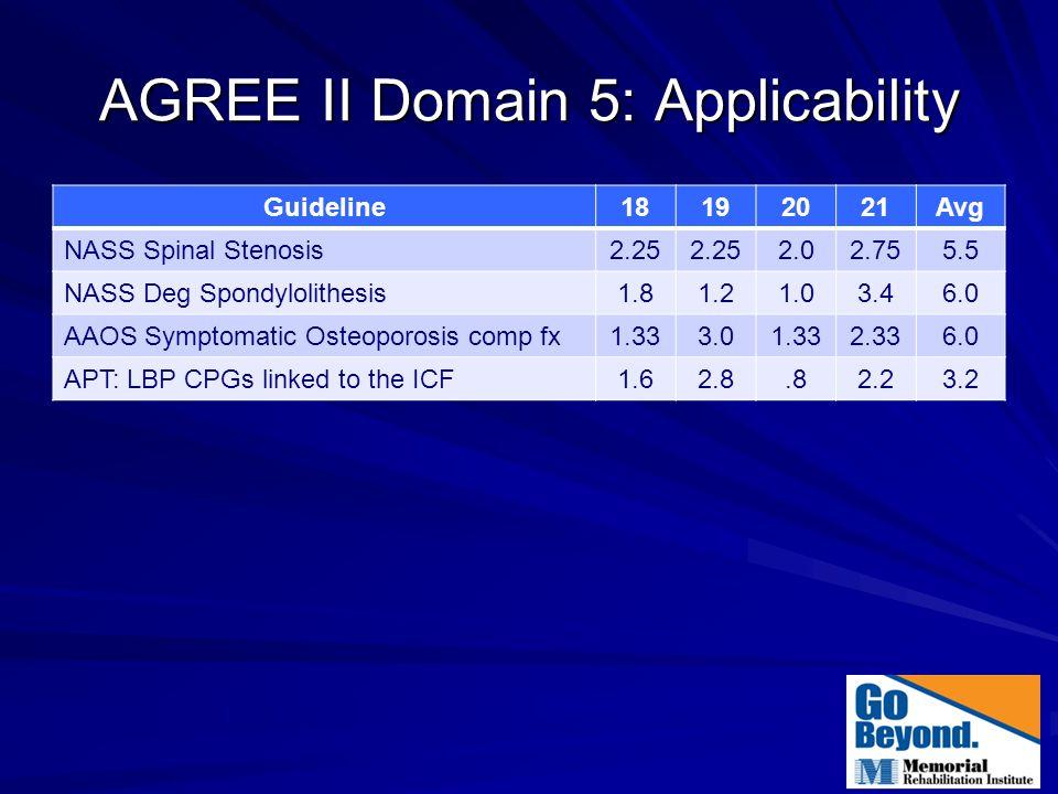 AGREE II Domain 5: Applicability Guideline18192021Avg NASS Spinal Stenosis2.25 2.02.755.5 NASS Deg Spondylolithesis1.81.21.03.46.0 AAOS Symptomatic Os