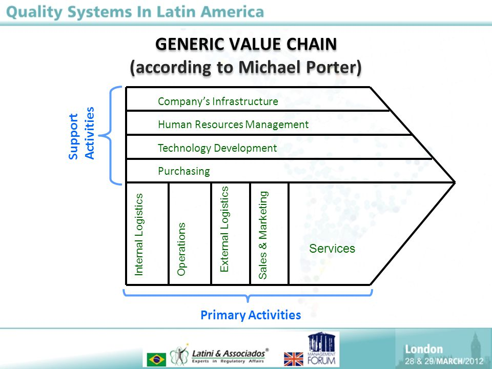GENERIC VALUE CHAIN (according to Michael Porter) Company's Infrastructure Human Resources Management Technology Development Purchasing Internal LogisticsOperations External Logistics Sales & Marketing Services Primary Activities Support Activities