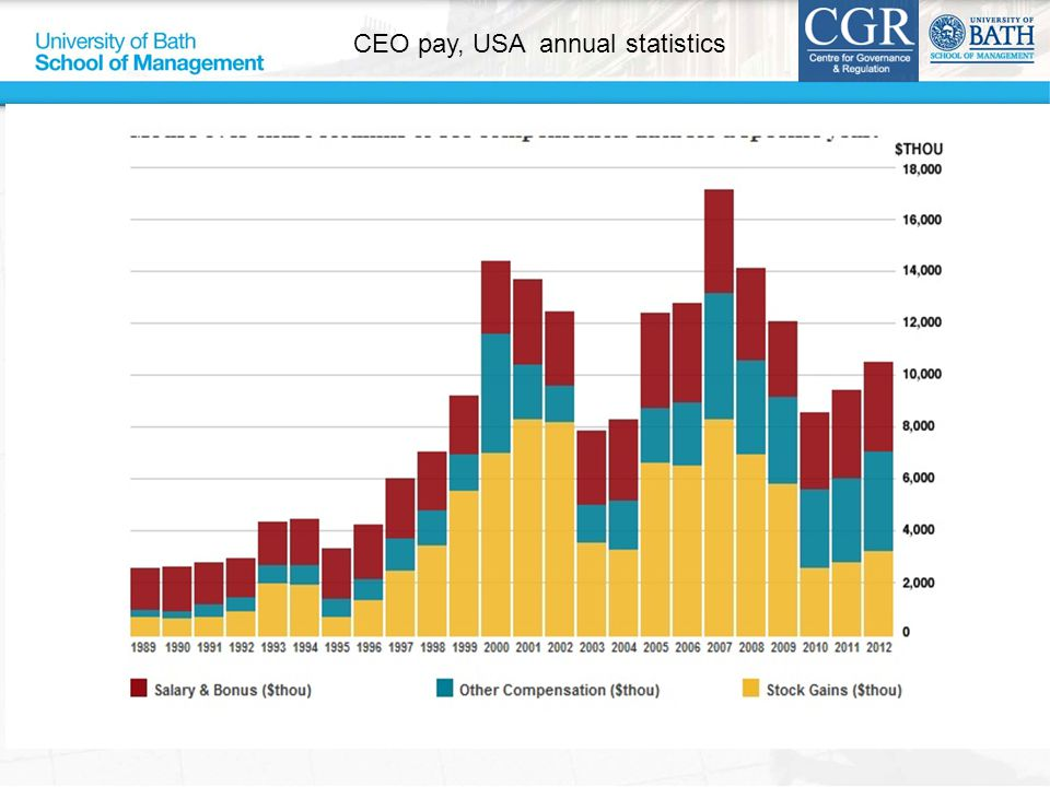 CEO pay, USA annual statistics