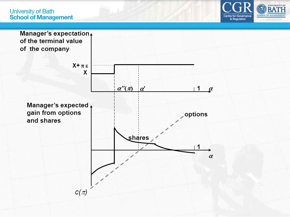  Manager's expected gain from options and shares options shares 1    Manager's expectation of the terminal value of the company 1   X+  X c(  )