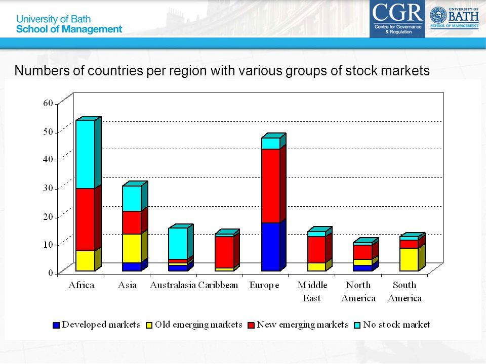Numbers of countries per region with various groups of stock markets