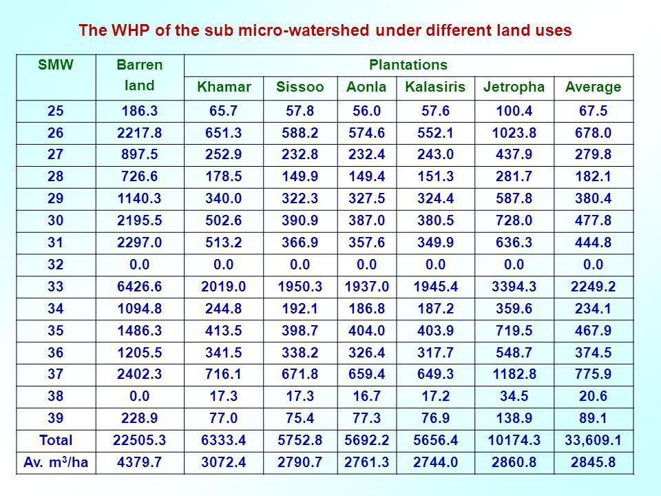 SMW Barren land Plantations KhamarSissooAonlaKalasirisJetrophaAverage 25186.365.757.856.057.6100.467.5 262217.8651.3588.2574.6552.11023.8678.0 27897.5