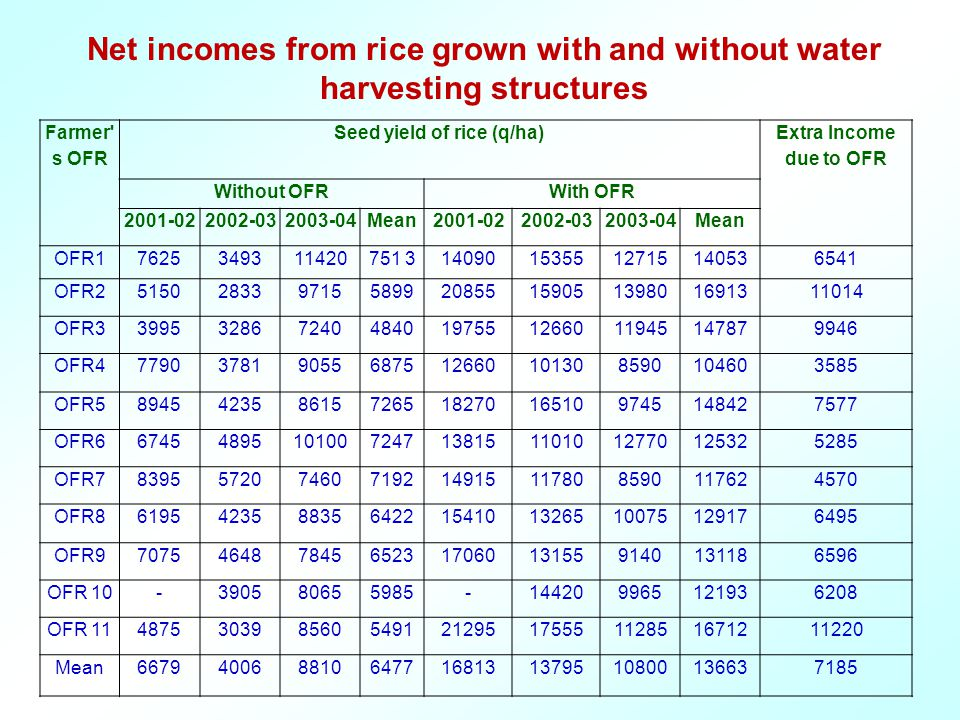 Farmer s OFR Seed yield of rice (q/ha) Extra Income due to OFR Without OFRWith OFR 2001-022002-032003-04Mean2001-022002-032003-04Mean OFR17625349311420751 3140901535512715140536541 OFR251502833971558992085515905139801691311014 OFR33995328672404840197551266011945147879946 OFR4779037819055687512660101308590104603585 OFR5894542358615726518270165109745148427577 OFR667454895101007247138151101012770125325285 OFR7839557207460719214915117808590117624570 OFR86195423588356422154101326510075129176495 OFR9707546487845652317060131559140131186596 OFR 10-390580655985-144209965121936208 OFR 1148753039856054912129517555112851671211220 Mean6679400688106477168131379510800136637185 Net incomes from rice grown with and without water harvesting structures
