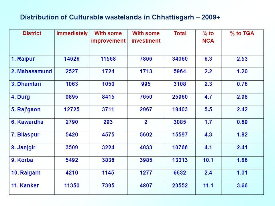 Chhatt.Plains 73607 (44.5%)* 46936 (46.3%)* 40897 (51.1%)* 161440 (46.6%)* 4.932.10 1.