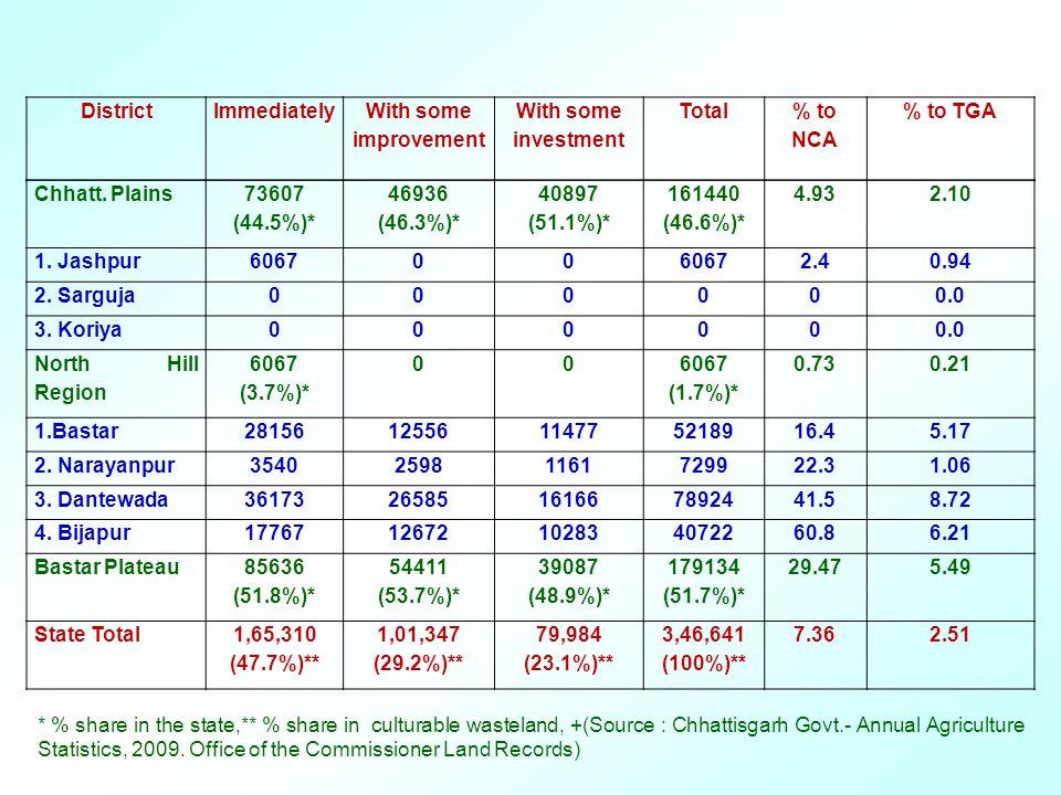Chhatt. Plains 73607 (44.5%)* 46936 (46.3%)* 40897 (51.1%)* 161440 (46.6%)* 4.932.10 1. Jashpur606700 2.40.94 2. Sarguja000000.0 3. Koriya000000.0 Nor