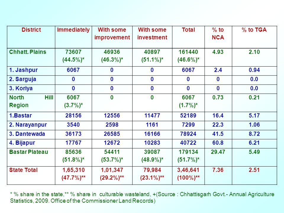 Chhatt. Plains 73607 (44.5%)* 46936 (46.3%)* 40897 (51.1%)* 161440 (46.6%)* 4.932.10 1.