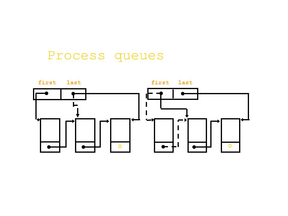 Process queues firstlast O firstlast O