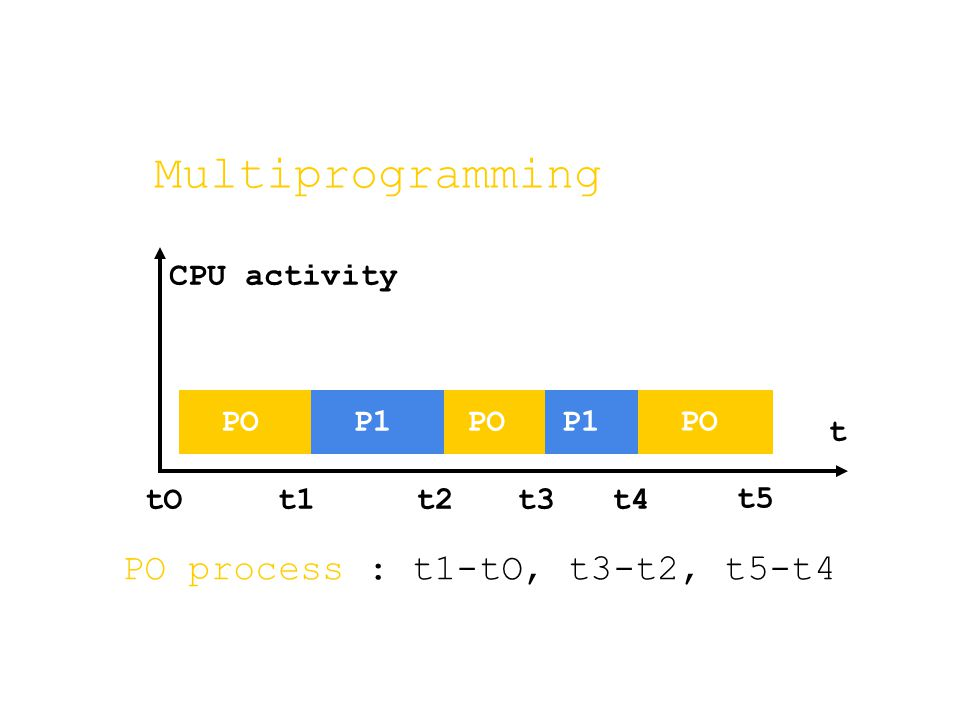 PO process : t1-tO, t3-t2, t5-t4 Multiprogramming tOt1t2t3t4 POP1POP1 PO t5 t CPU activity