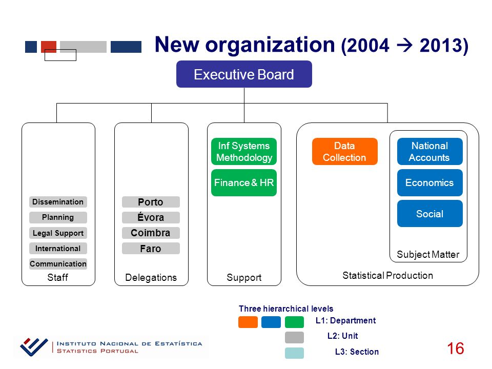 New organization (2004  2013) 16 Executive Board Porto Finance & HR Inf Systems Methodology Data Collection National Accounts Economics Social DelegationsSupport Statistical Production Coimbra Évora Faro Subject Matter Staff Dissemination Planning Legal Support International Communication L1: Department L2: Unit L3: Section Three hierarchical levels